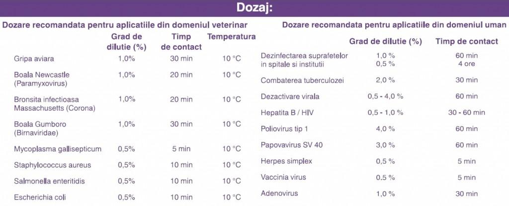 tabel doze Preventol